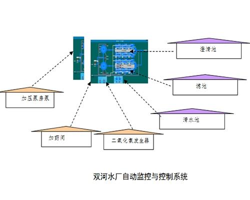 双河水厂自动化控制系统合同执行情况