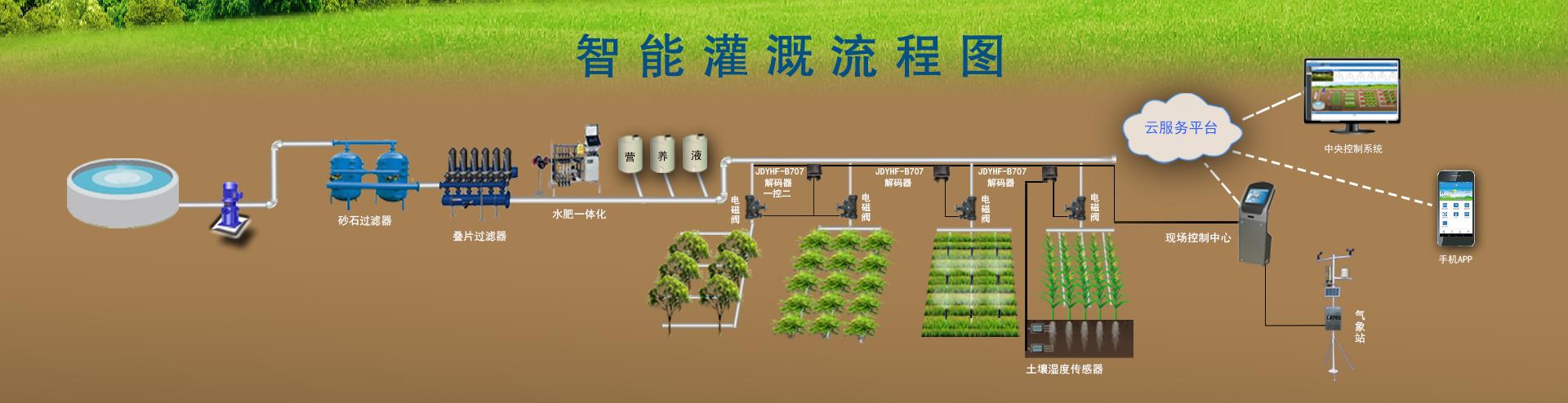节水智能灌溉